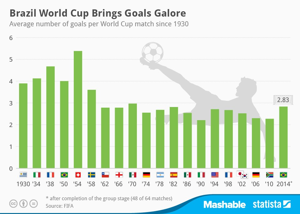 World Cup goals by Mashable